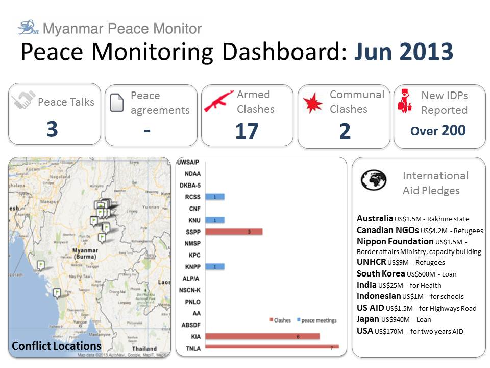 peace monitoring dashboard