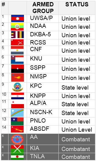 Armed groups status table