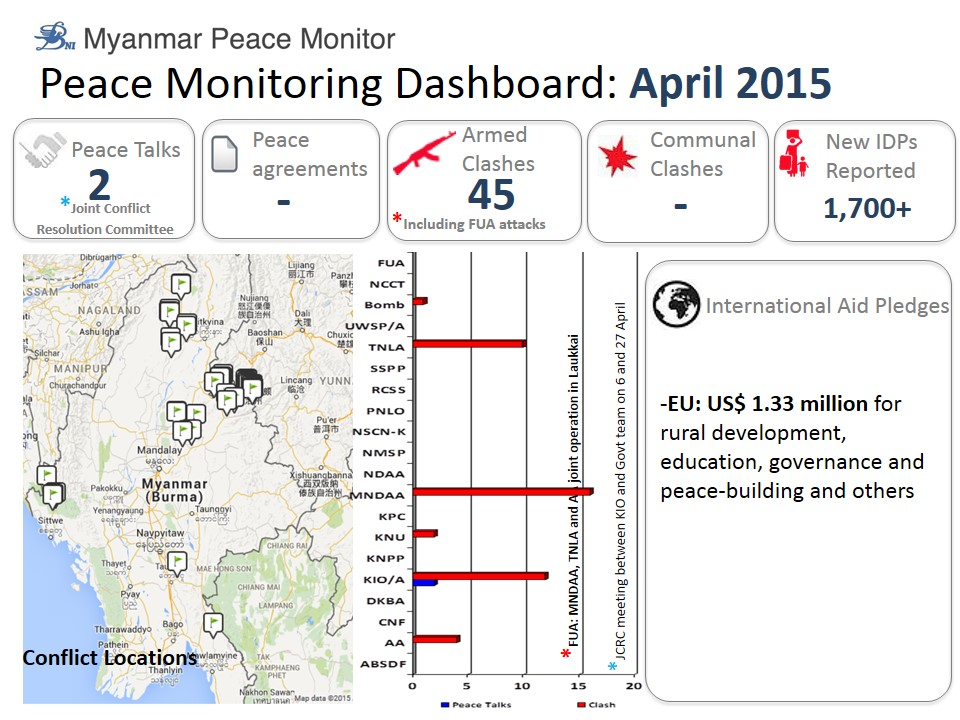 2015 april monitoring dashboard